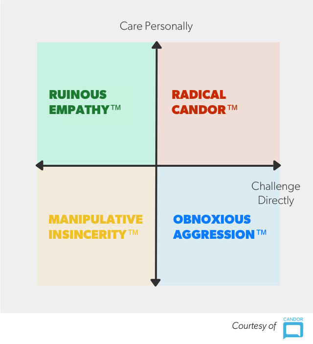 Radical Candor matrix