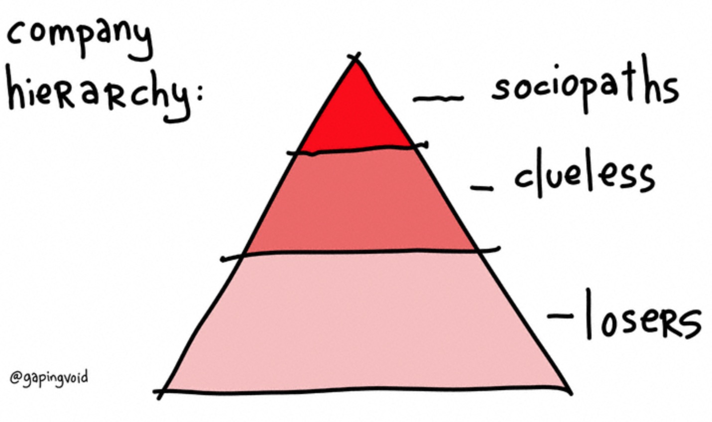 Company hierarchy