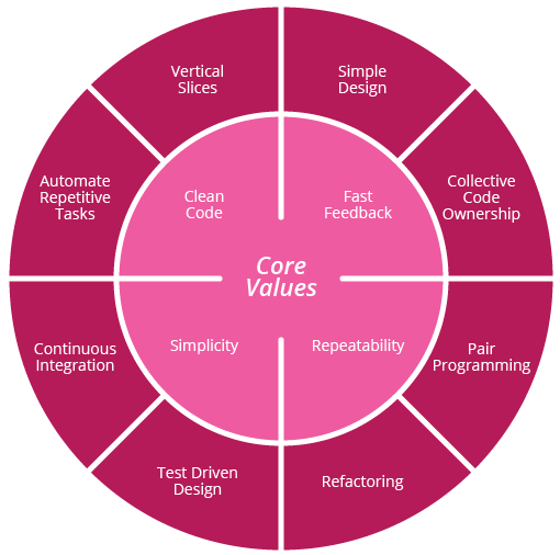 ThoughtWorks core dev values and practices