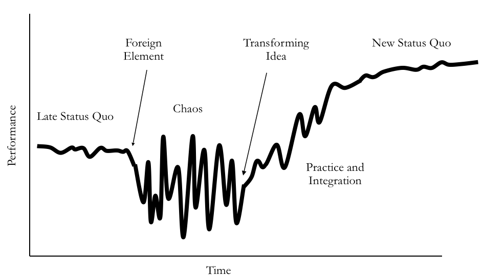 Virginia Satir Change Model