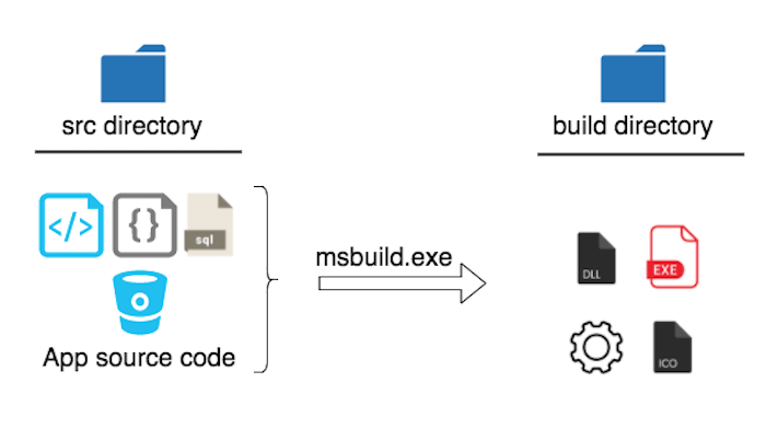 Continuous Integration in Windows Applications using the WiX
